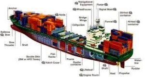 Basics parts of A Ship