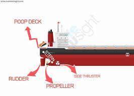 PARTS OF SHIP